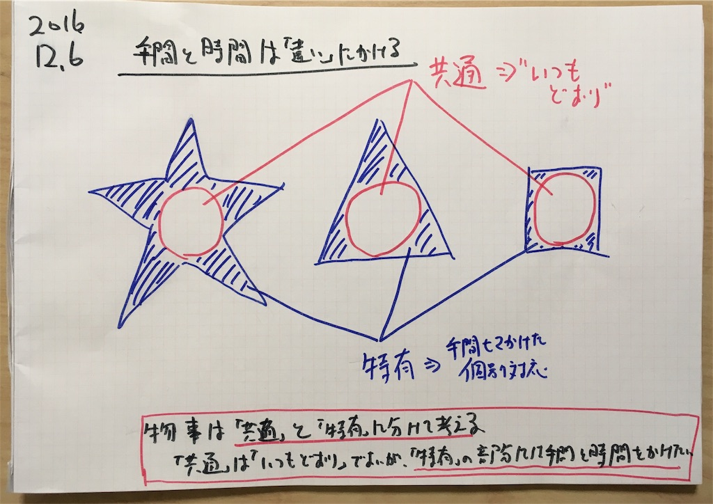 f:id:yamadakamei:20161206230528j:image