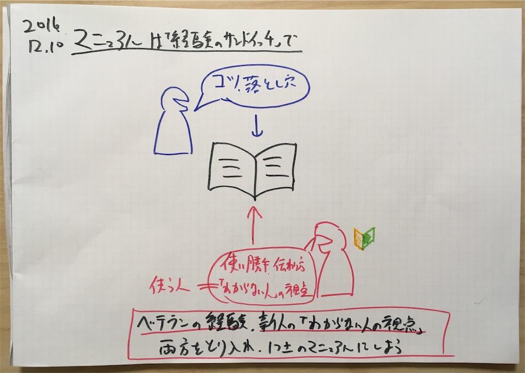 f:id:yamadakamei:20161210222515j:image