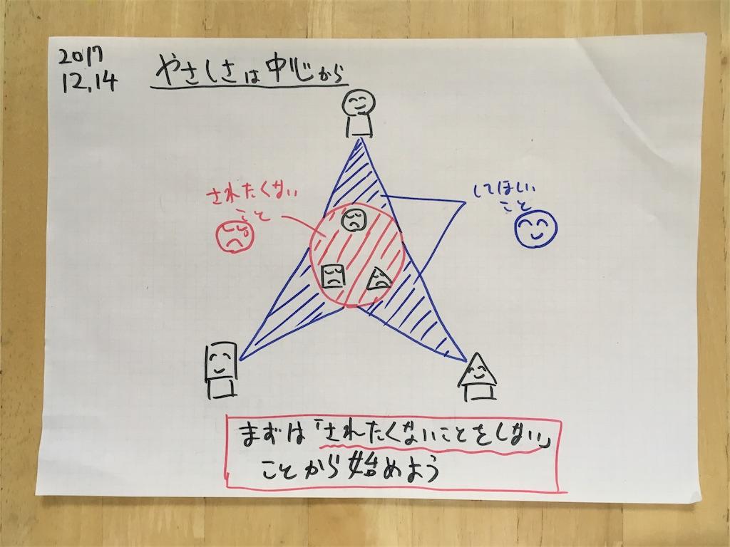 f:id:yamadakamei:20171213220542j:image