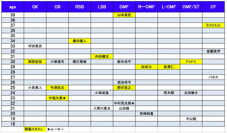 f:id:yamadaman0618:20200304205806p:plain