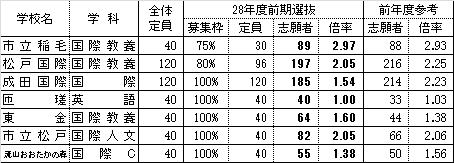 f:id:yamadayusuke0211:20160203192645p:plain