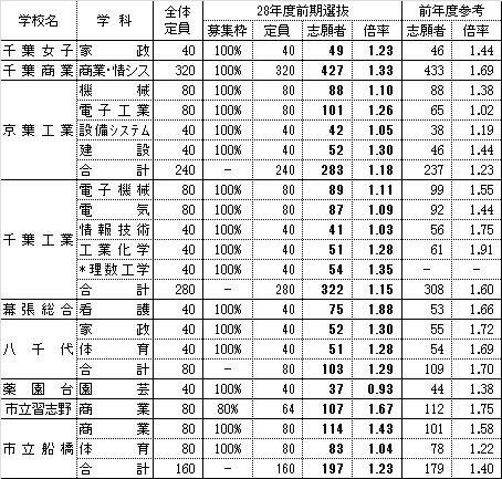 f:id:yamadayusuke0211:20160203192709p:plain