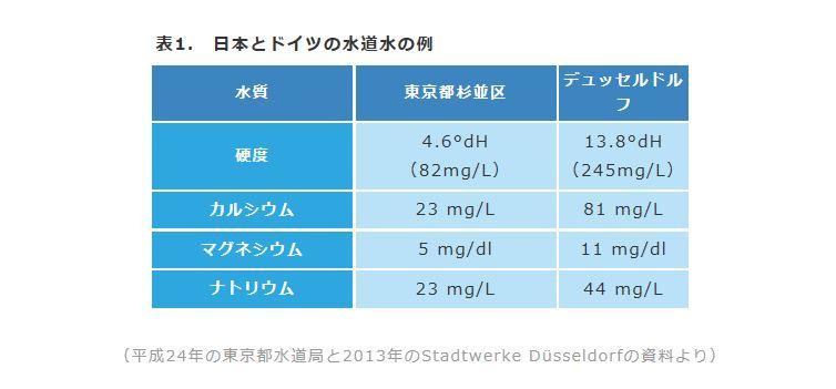 日本とデュッセルドルフの水道水比較表