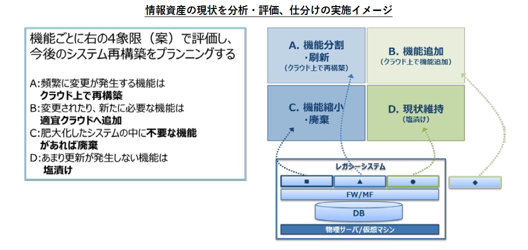 情報資産の分類