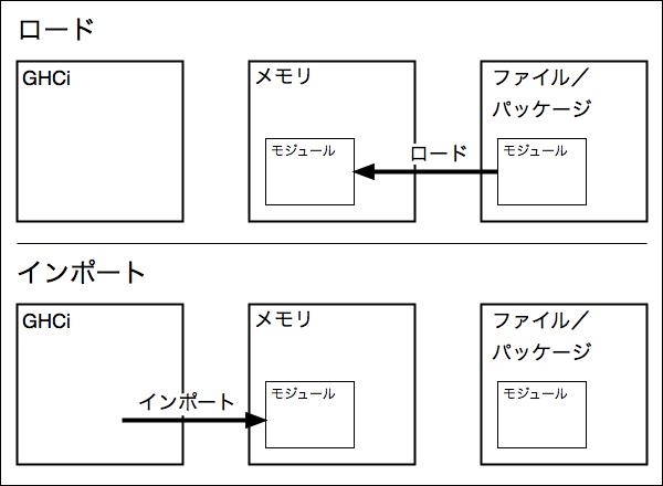 f:id:yamaimo0625:20160122122640p:plain
