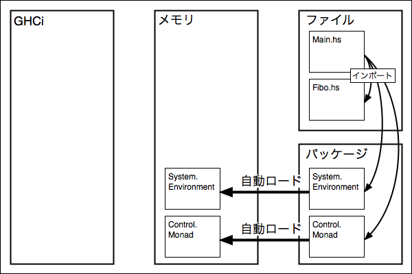 f:id:yamaimo0625:20160122141700p:plain