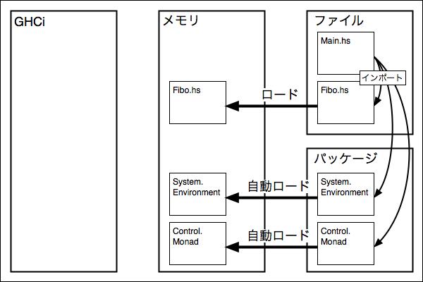 f:id:yamaimo0625:20160122141728p:plain