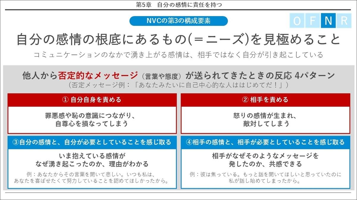 NVC 非暴力コミュニケーション 要約