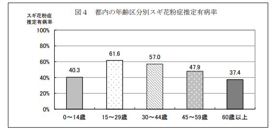 都内の年齢区分別スギ花粉症推定有病率