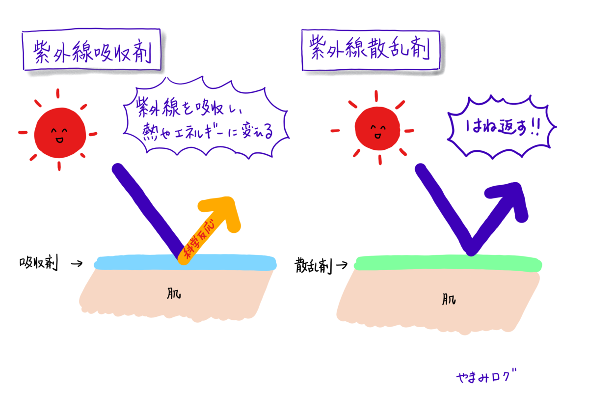 紫外線吸収剤は化学反応をさせる。