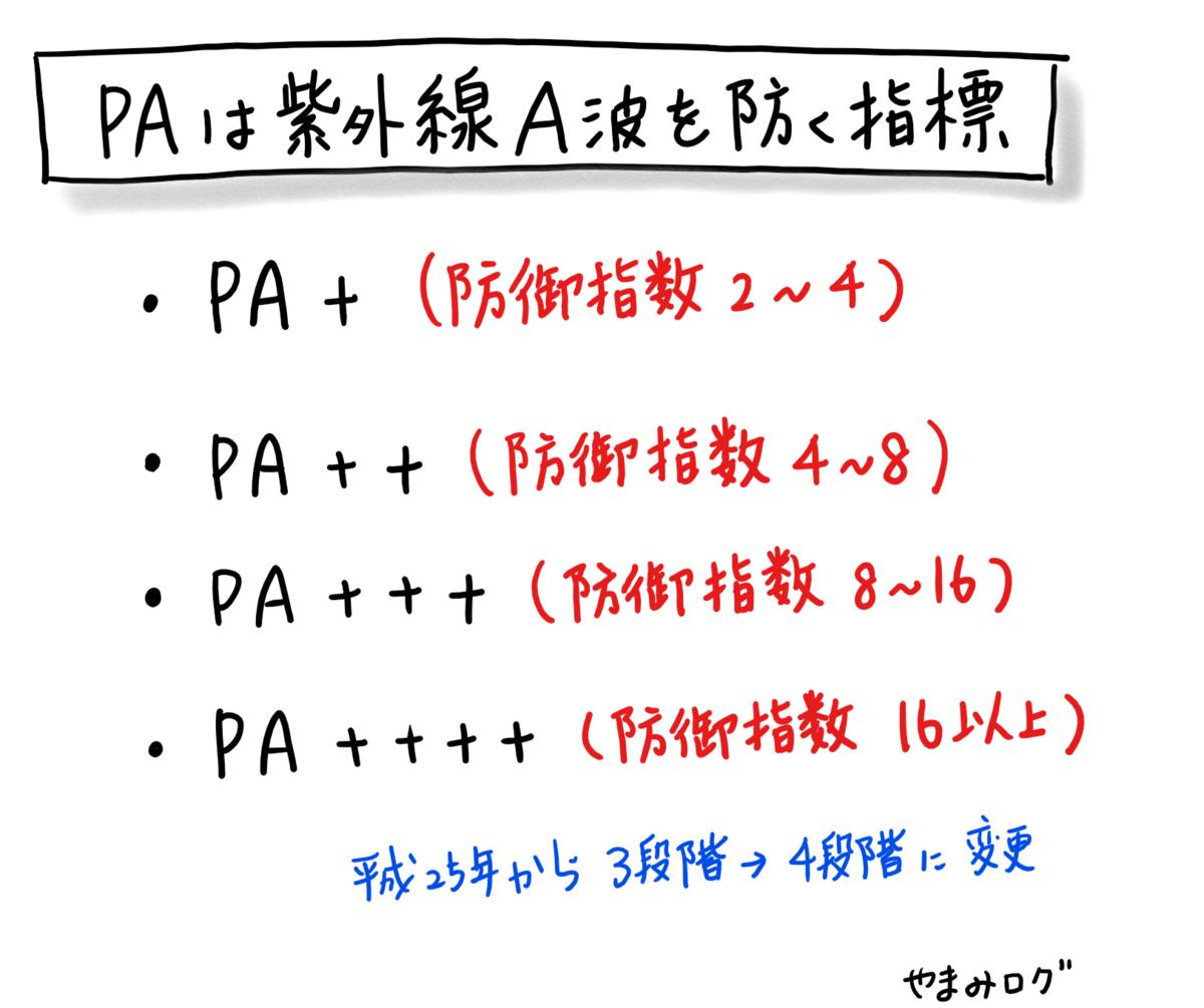 PAは紫外線A波を防ぐ指標で平成25年から4段階に変更されました