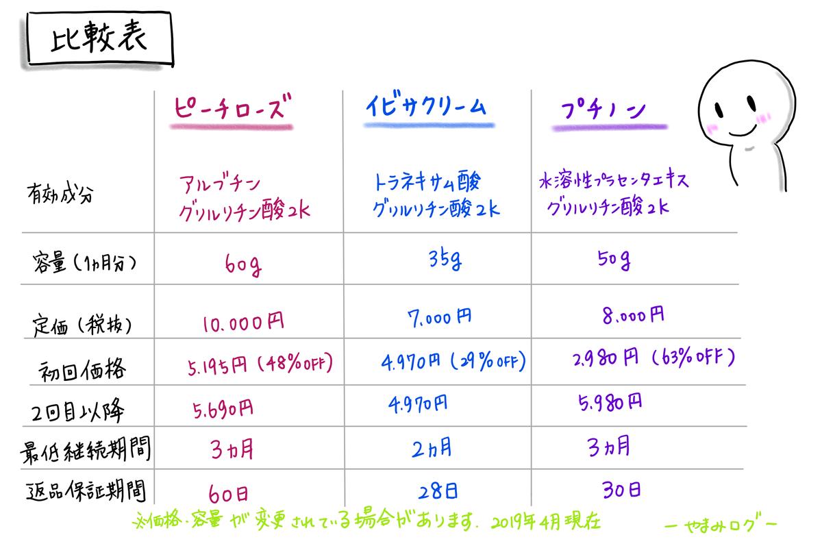 美白ケアクリームの価格・成分比較表