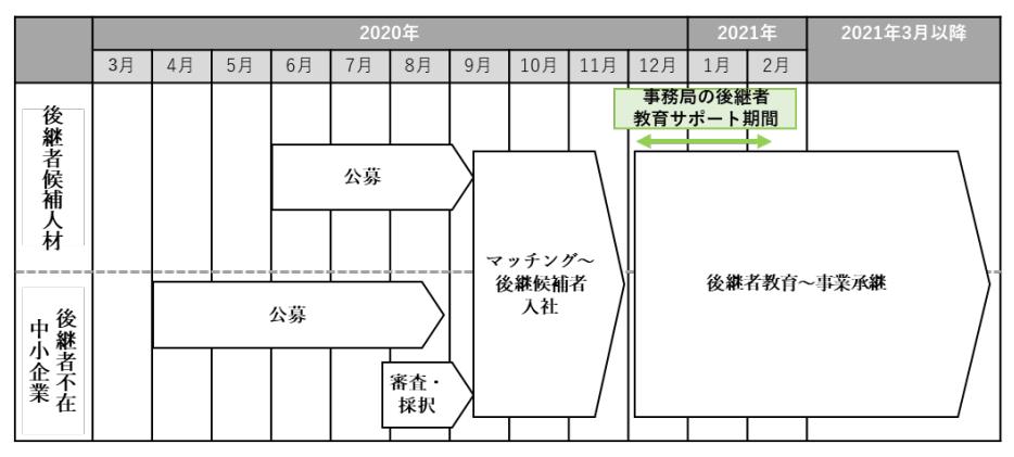 f:id:yamamotokunito:20200729114847p:plain