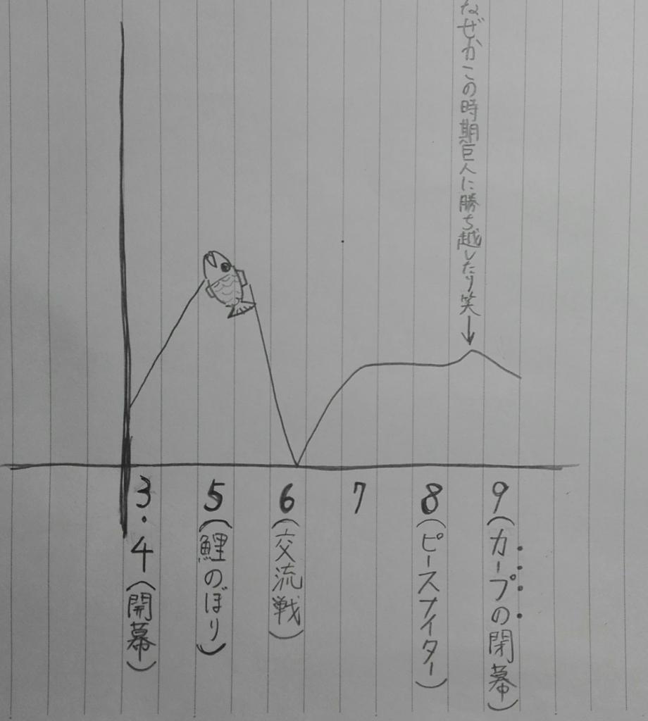 f:id:yamamotosyouya:20160619201604j:plain