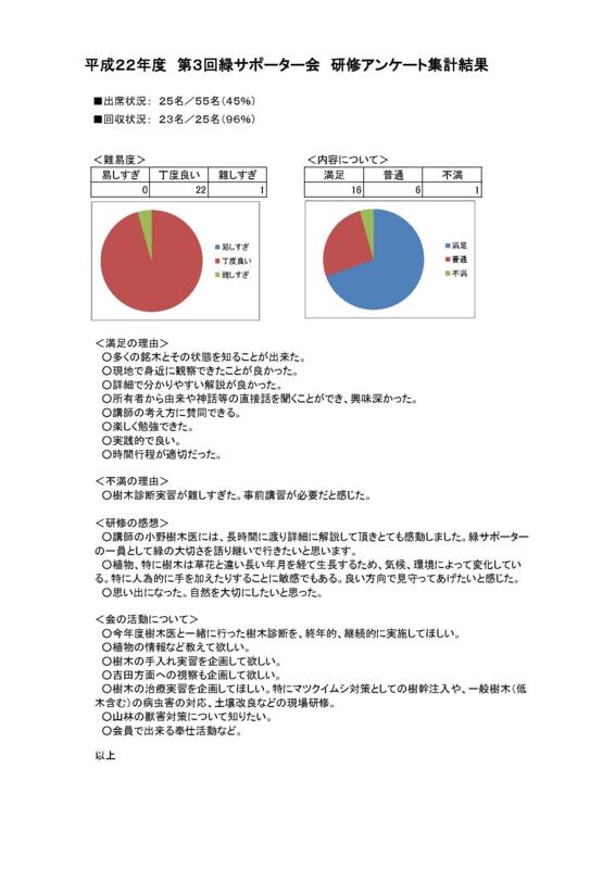f:id:yamanashimidorisupport:20101107232221j:image