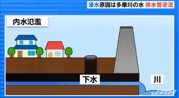 多摩川,水位,武蔵小杉