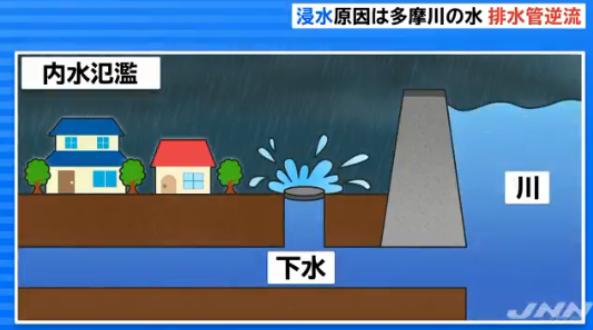 多摩川,水位,武蔵小杉,下水
