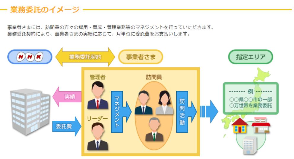 NHK,業務委託