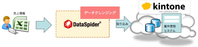 kintone-dataspider