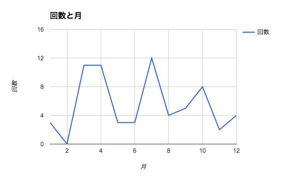 f:id:yamasaaki:20170122205639p:plain