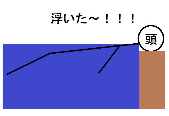 f:id:yamashitagolden:20170225182033p:plain