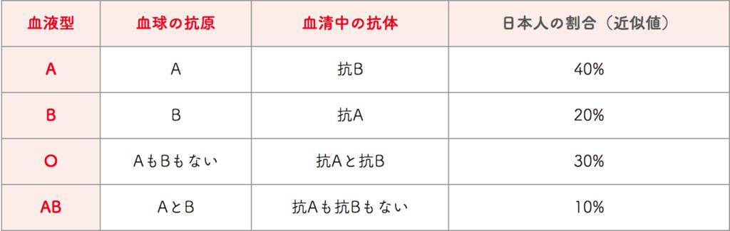 f:id:yamatatsu08:20180714053849p:plain