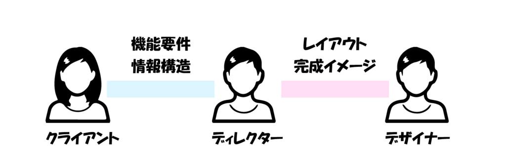 f:id:yamato-ugaki:20170921183758j:plain