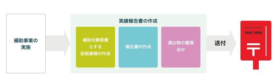 f:id:yamatomo61:20191209000906p:plain