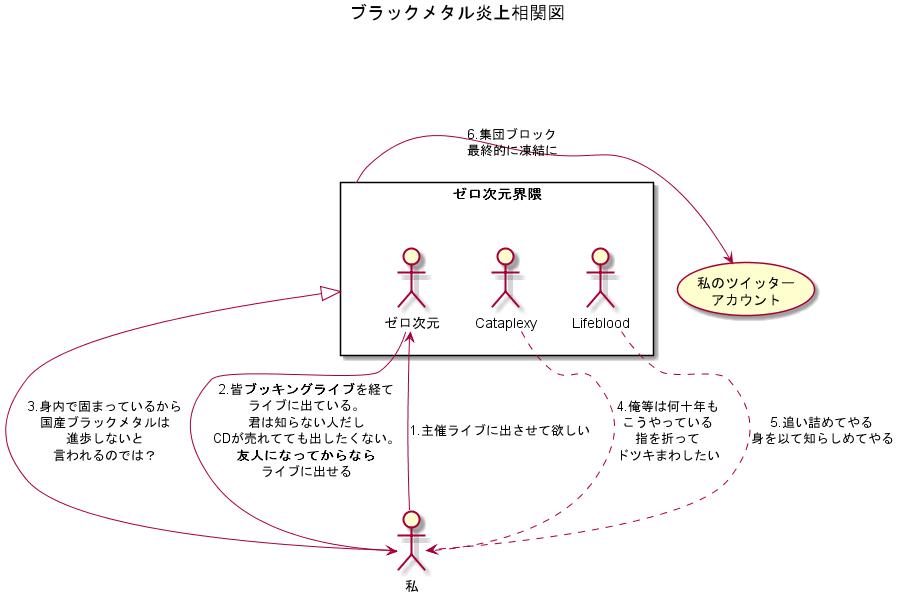 f:id:yaminoburogu:20200202203652p:plain