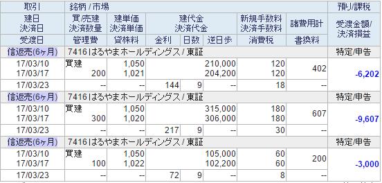 信用決済明細20170317