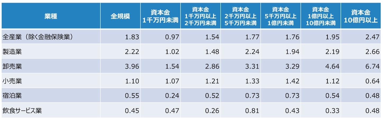 業種別・規模別に見た、固定費と流動性の高い手元資産の比率(2018年)
