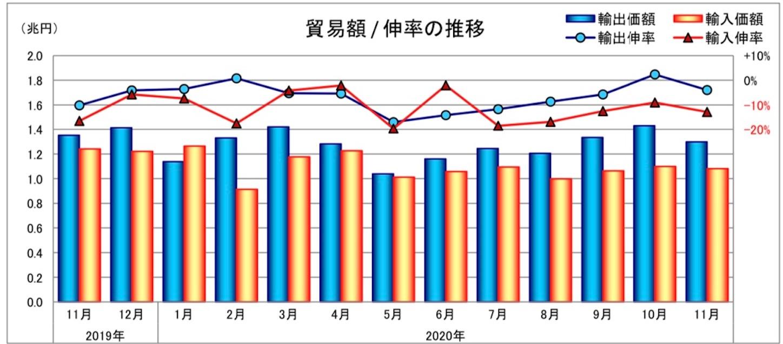 近畿圏の貿易額/伸率の推移