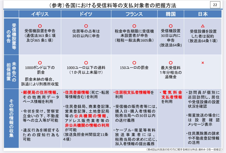 総務省「公共放送の在り方に関する検討分科会」資料10-2より