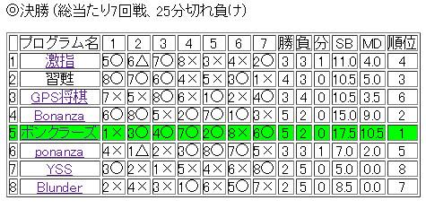 f:id:yaneurao:20110506080856j:image