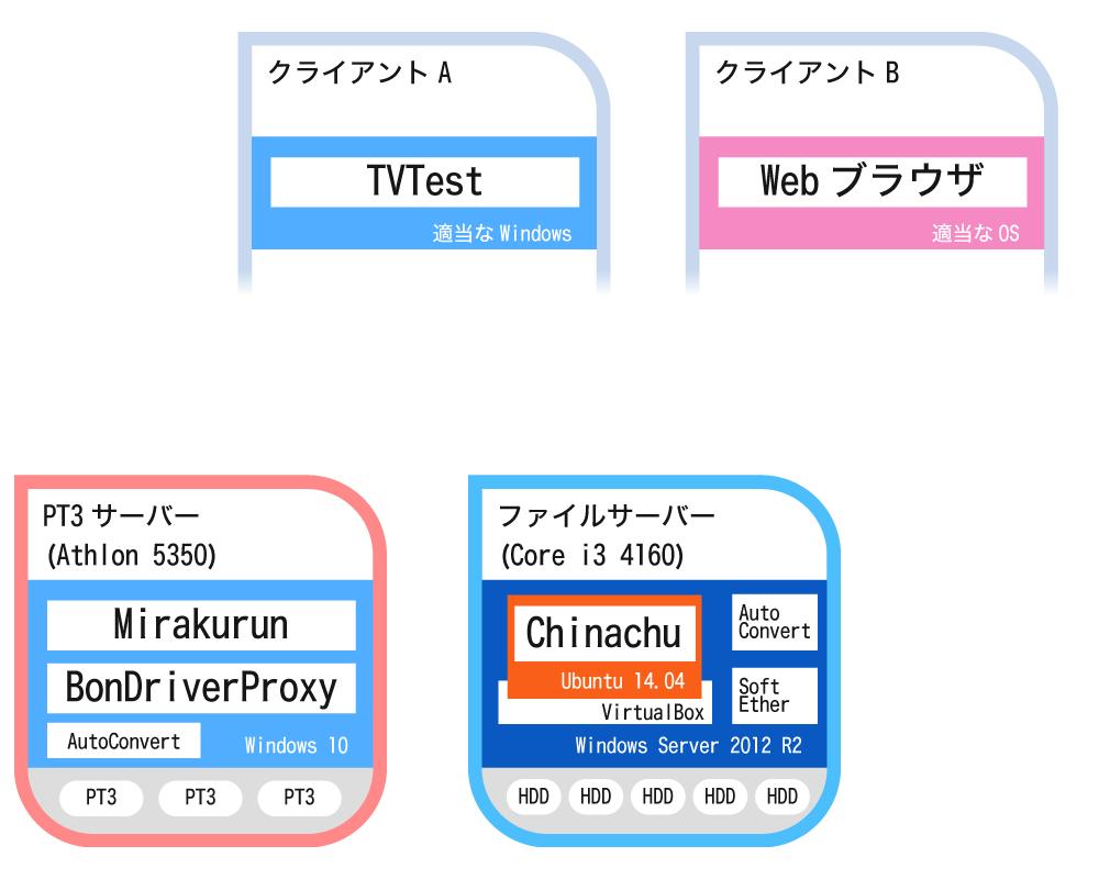 f:id:yanoshi:20160519012545p:plain