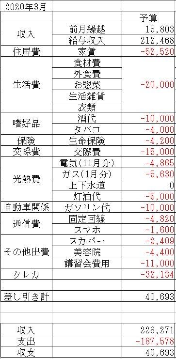 f:id:yaonenosekai:20200224193928j:plain