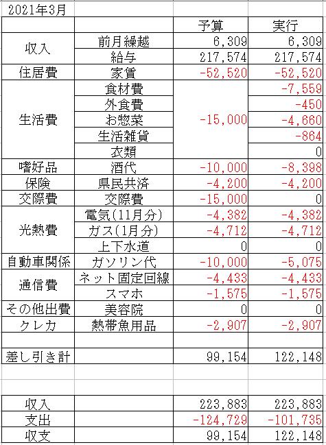 f:id:yaonenosekai:20210324210454p:plain