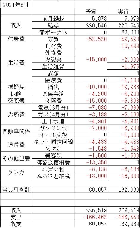f:id:yaonenosekai:20210624195541j:plain