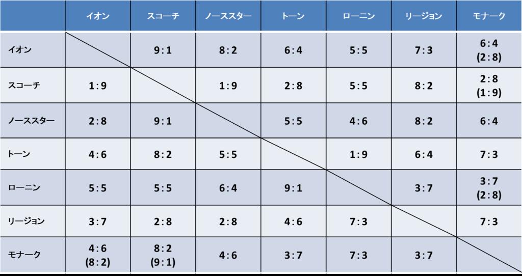 f:id:yasakasoraiken1919:20170913014324p:plain