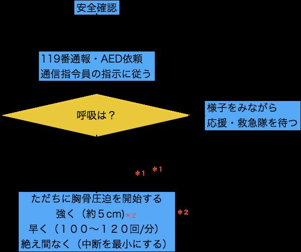 f:id:yasashi-kiki:20171101142031p:plain