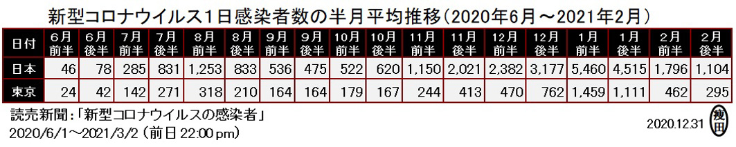 f:id:yaseta:20210304063630j:plain