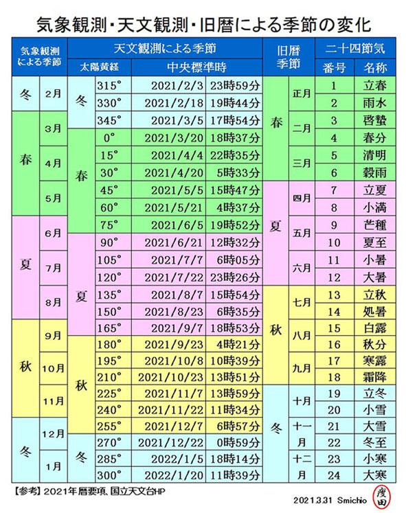 f:id:yaseta:20210401173247j:plain