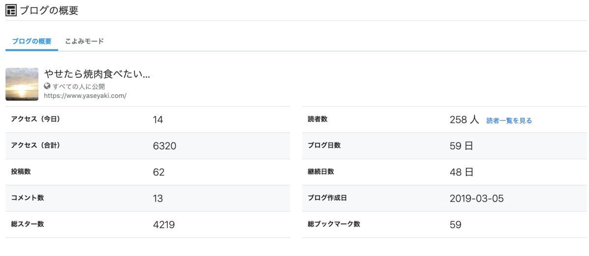 f:id:yasetarayakiniku:20190513062106p:plain