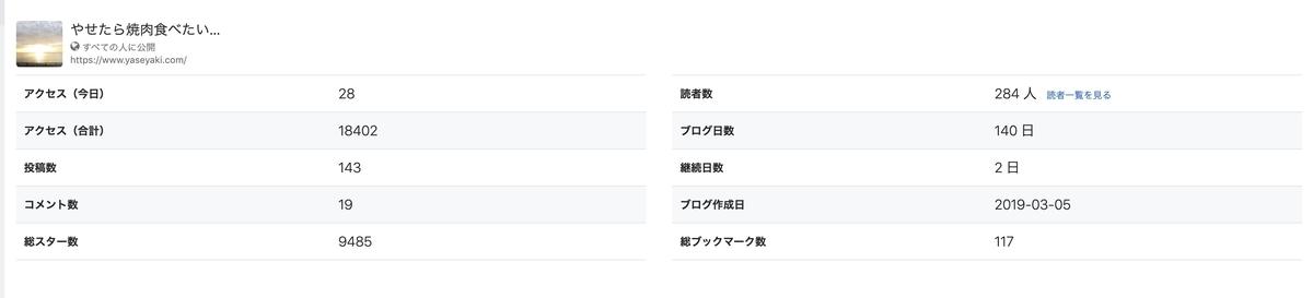 f:id:yasetarayakiniku:20190908105924j:plain