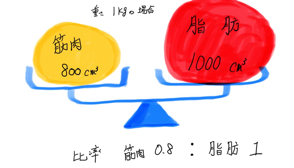 f:id:yasetarayakiniku:20191218211707p:plain