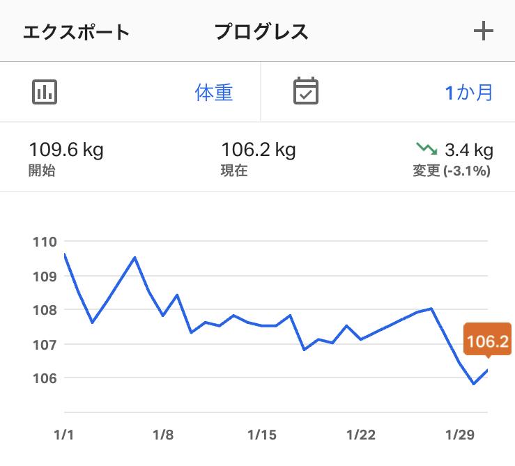 f:id:yasetarayakiniku:20200131050526j:plain