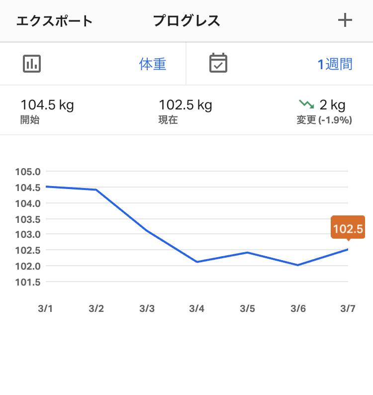 f:id:yasetarayakiniku:20200307051936j:plain
