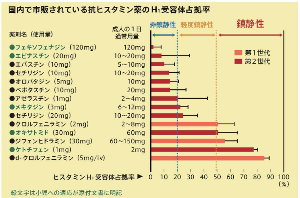 薬 抗 ヒスタミン