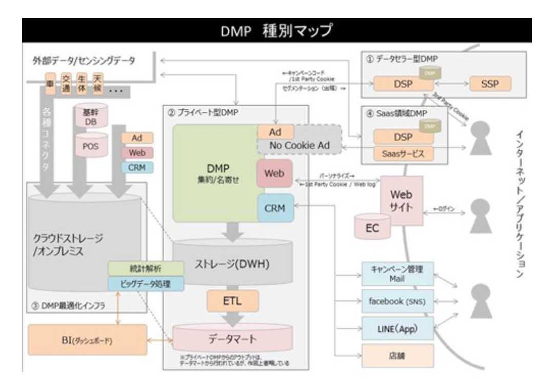 DMP種別マップ