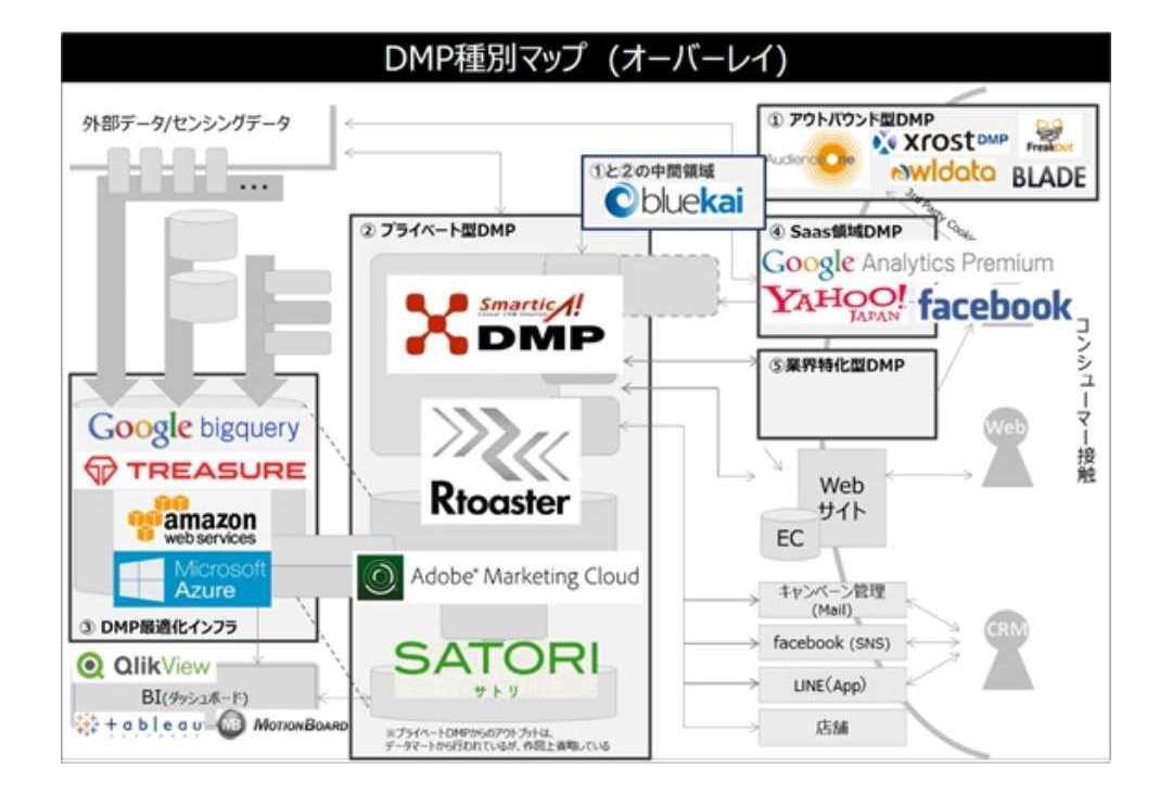 DMP製品群マップ